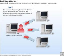 Buildingbotnet210980